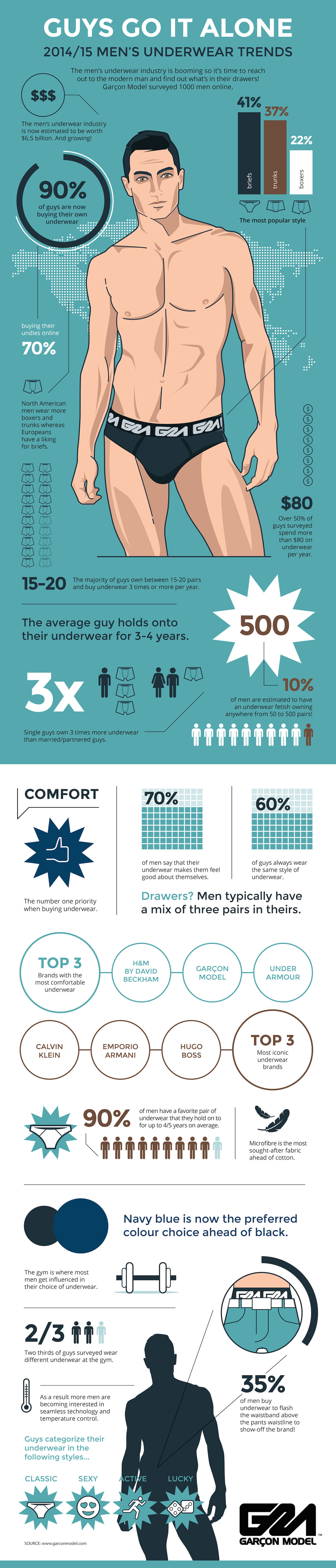 2014-2015_MEN_S_UNDERWEAR_TREND_INFOGRAPHIC_-_Garcon_Model